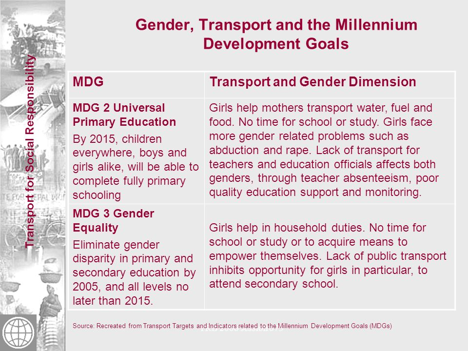 Transport for Social Responsibility TRB 2006 session 675 Gender, Transport and the Millennium Development Goals Source: Recreated from Transport Targets and Indicators related to the Millennium Development Goals (MDGs) MDGTransport and Gender Dimension MDG 2 Universal Primary Education By 2015, children everywhere, boys and girls alike, will be able to complete fully primary schooling Girls help mothers transport water, fuel and food.