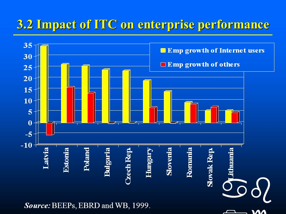 3.2 Impact of ITC on enterprise performance (ctd) Source: BEEPs, EBRD and WB, 1999.