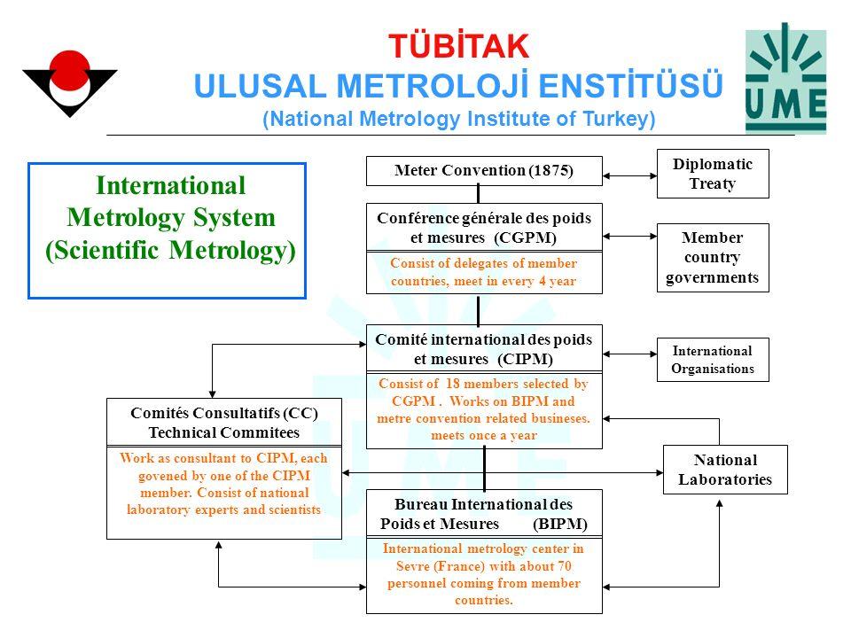 TÜBİTAK ULUSAL METROLOJİ ENSTİTÜSÜ (National Metrology Institute of Turkey) Comité international des poids et mesures (CIPM) Consist of 18 members sel