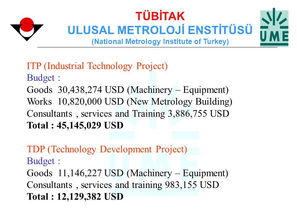 TÜBİTAK ULUSAL METROLOJİ ENSTİTÜSÜ (National Metrology Institute of Turkey) ITP (Industrial Technology Project) Budget : Goods 30,438,274 USD (Machine