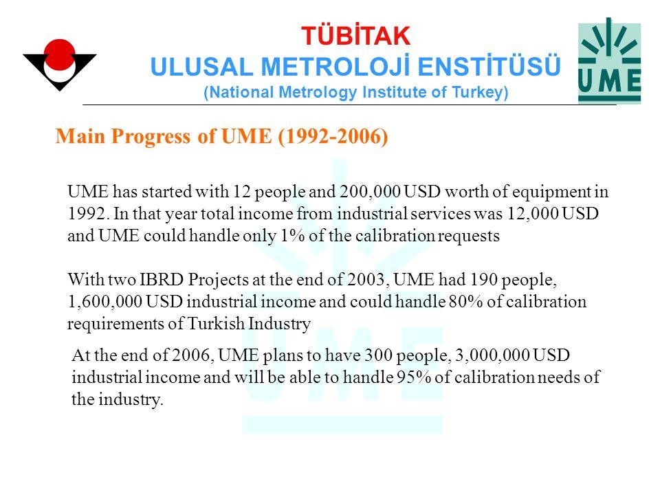 TÜBİTAK ULUSAL METROLOJİ ENSTİTÜSÜ (National Metrology Institute of Turkey) UME has started with 12 people and 200,000 USD worth of equipment in 1992.