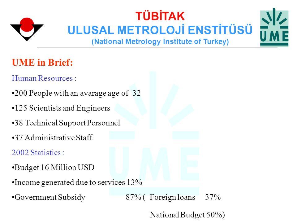 TÜBİTAK ULUSAL METROLOJİ ENSTİTÜSÜ (National Metrology Institute of Turkey) UME in Brief: Human Resources : 200 People with an avarage age of 32 125 S
