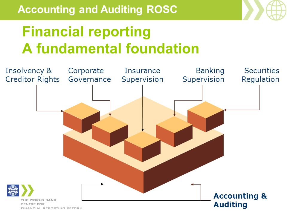 Financial reporting A fundamental foundation Securities Regulation Banking Supervision Accounting & Auditing Corporate Governance Insurance Supervisio