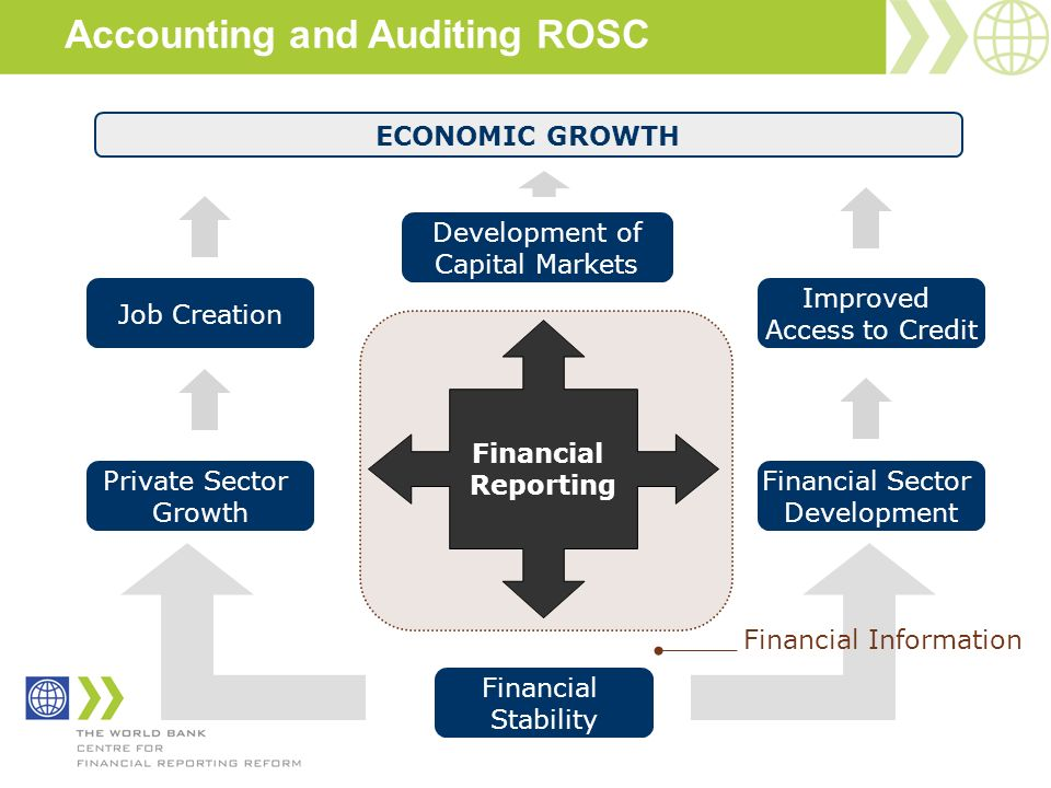 Financial Reporting Development of Capital Markets Job Creation Financial Stability Private Sector Growth Financial Sector Development Improved Access