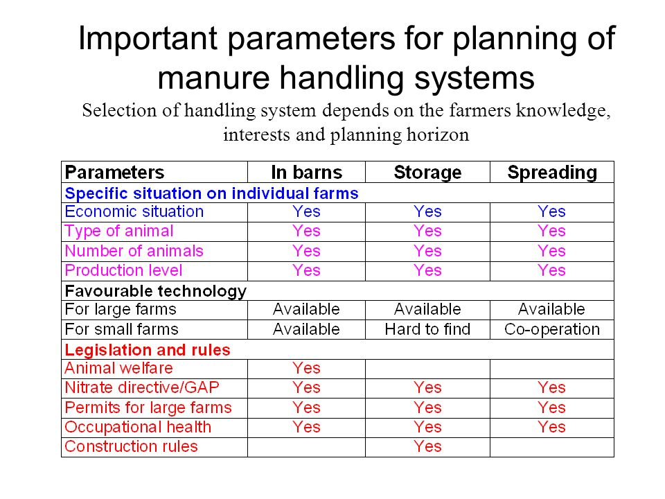 Important parameters for planning of manure handling systems Selection of handling system depends on the farmers knowledge, interests and planning hor