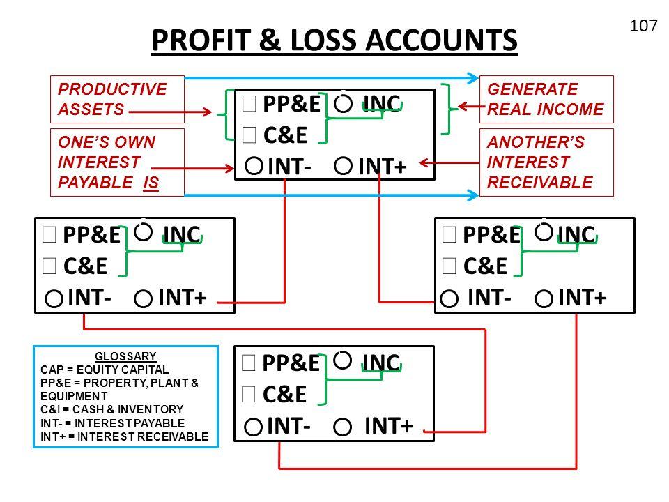 PROFIT & LOSS ACCOUNTS 107 œ PP&E INC C&E INT- INT+ C cc œ PP&E INC C&E INT- INT+ C cc œ PP&E INC C&E INT- INT+ C cc œ PP&E INC C&E INT- INT+ C cc GLO