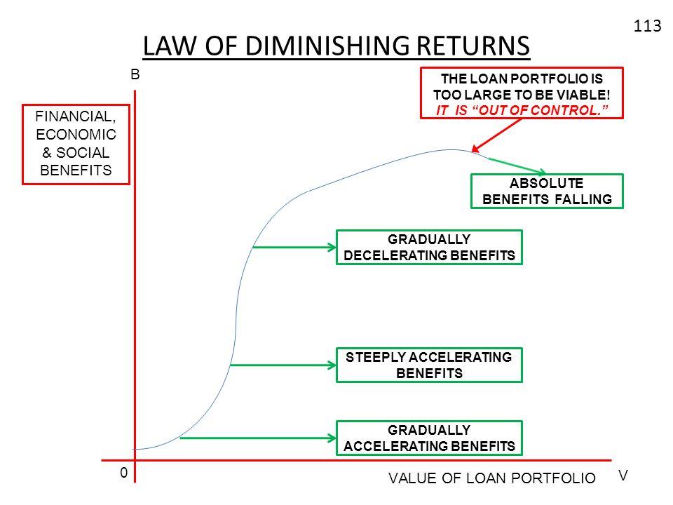 113 LAW OF DIMINISHING RETURNS FINANCIAL, ECONOMIC & SOCIAL BENEFITS VALUE OF LOAN PORTFOLIO B V 0 STEEPLY ACCELERATING BENEFITS GRADUALLY DECELERATIN