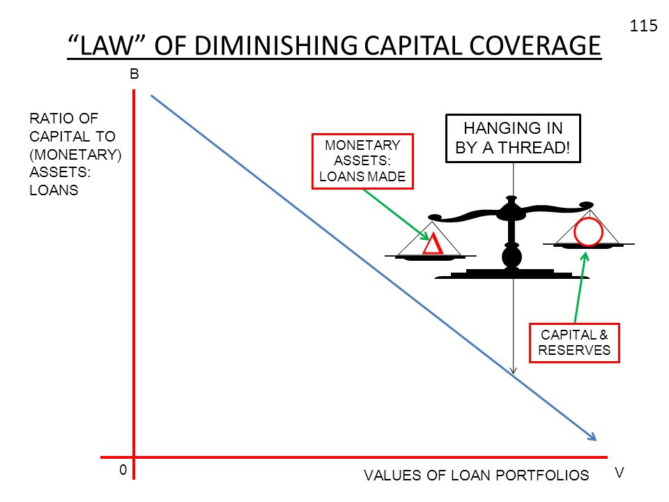 115 LAW OF DIMINISHING CAPITAL COVERAGE VALUES OF LOAN PORTFOLIOS B V 0 RATIO OF CAPITAL TO (MONETARY) ASSETS: LOANS HANGING IN BY A THREAD! MONETARY