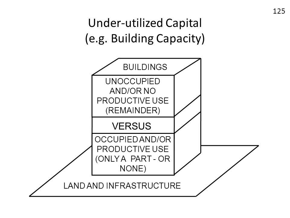 Under-utilized Capital (e.g. Building Capacity) OCCUPIED AND/OR PRODUCTIVE USE (ONLY A PART - OR NONE) UNOCCUPIED AND/OR NO PRODUCTIVE USE (REMAINDER)