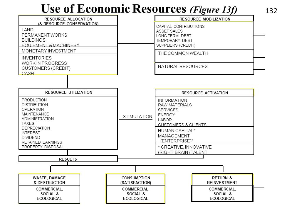 Use of Economic Resources (Figure 13f) RESULTS RESOURCE MOBILIZATION CAPITAL CONTRIBUTIONS ASSET SALES LONG-TERM DEBT TEMPORARY DEBT SUPPLIERS (CREDIT