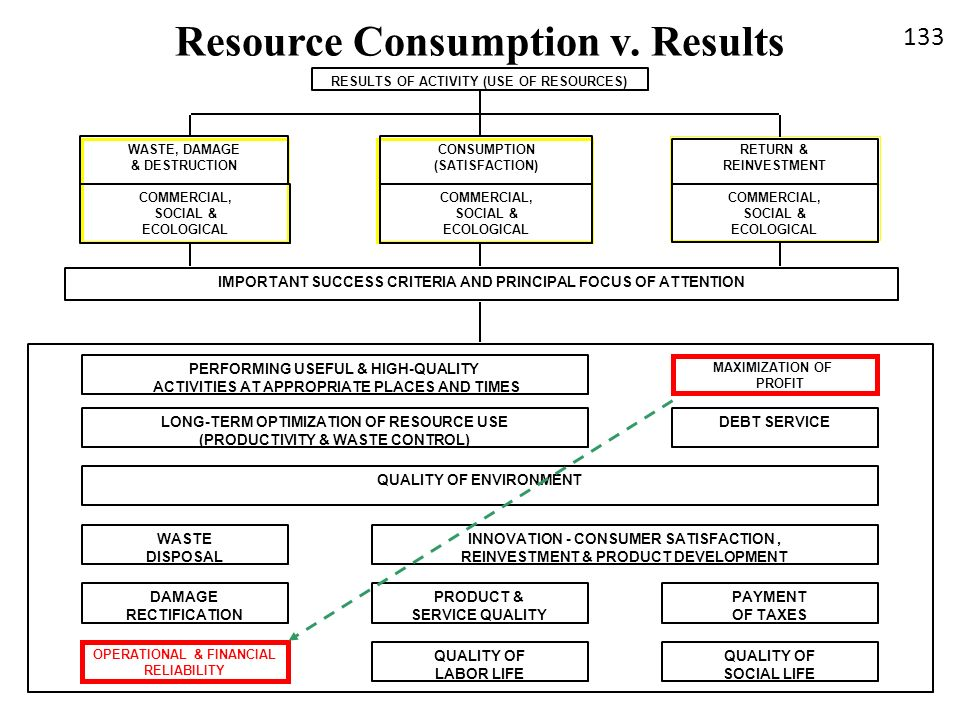 RESULTS OF ACTIVITY (USE OF RESOURCES) COMMERCIAL, SOCIAL & ECOLOGICAL RETURN & REINVESTMENT WASTE, DAMAGE & DESTRUCTION INNOVATION - CONSUMER SATISFA