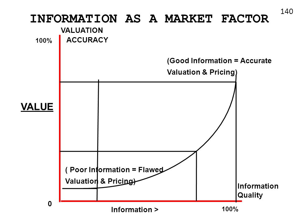 INFORMATION AS A MARKET FACTOR Information Quality VALUATION ACCURACY 0 Information > (Good Information = Accurate Valuation & Pricing) VALUE 100% ( P