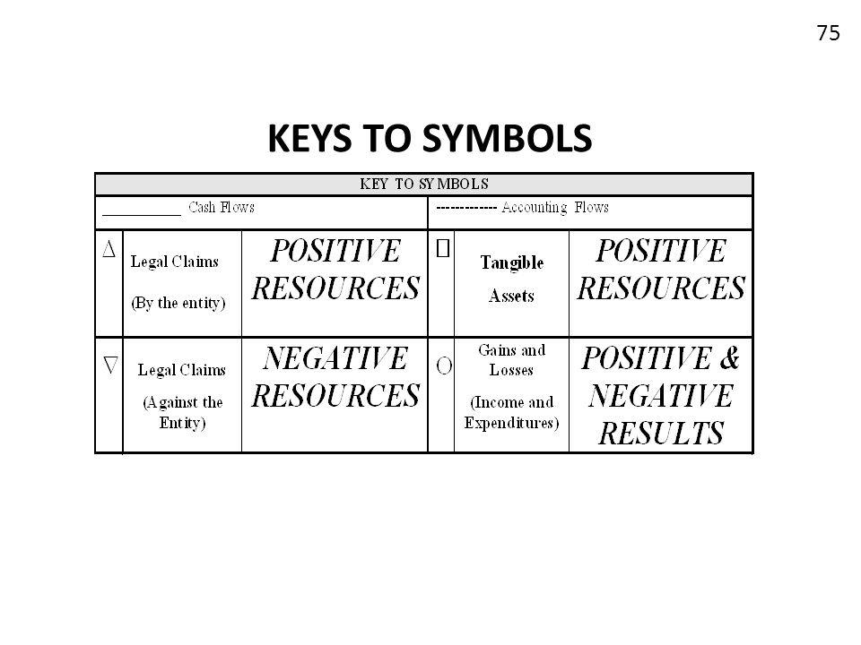KEYS TO SYMBOLS 75