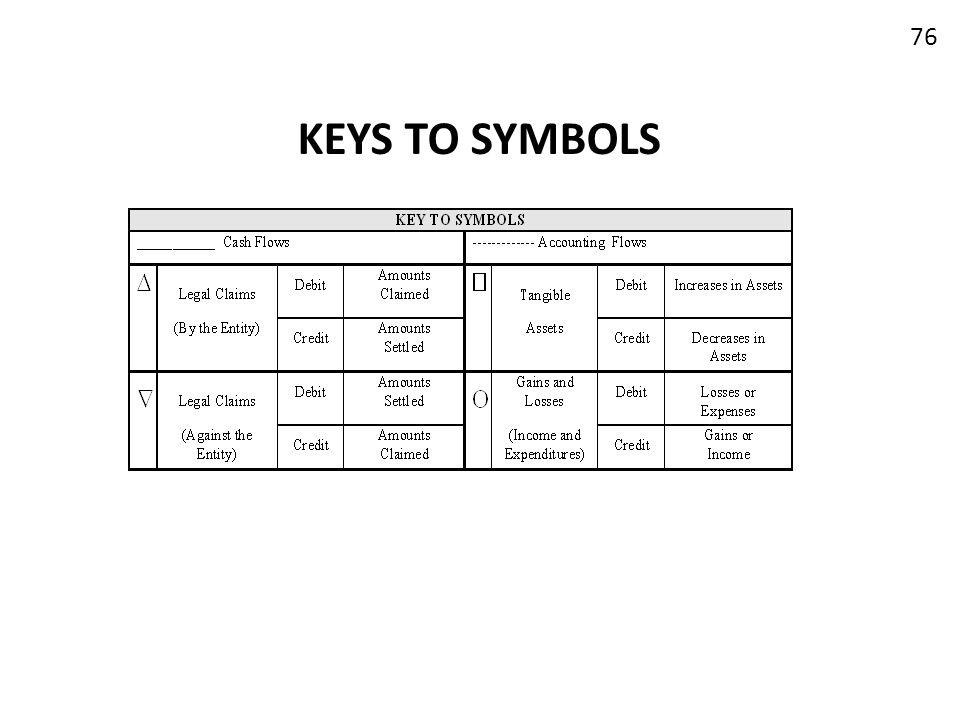 KEYS TO SYMBOLS 76