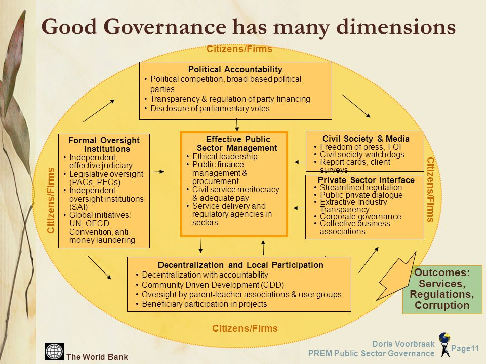 The World Bank Page11 Doris Voorbraak PREM Public Sector Governance Political Accountability Political competition, broad-based political parties Tran