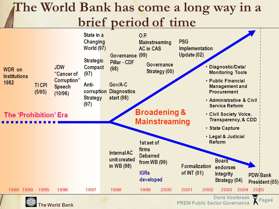 The World Bank Page4 Doris Voorbraak PREM Public Sector Governance The Prohibition Era 19801990199519961997199819992000200120022003 WDR on Institutions 1982 JDW Cancer of Corruption Speech (10/96) State in a Changing World (97) Diagnostic/Data/ Monitoring Tools Public Financial Management and Procurement Administrative & Civil Service Reform Civil Society Voice, Transparency, & CDD State Capture Legal & Judicial Reform Broadening & Mainstreaming The World Bank has come a long way in a brief period of time TI CPI (5/95) Anti- corruption Strategy (97) Governance Strategy (00) 1st set of firms Debarred from WB (99) Formalization of INT (01) Strategic Compact (97) O.P.