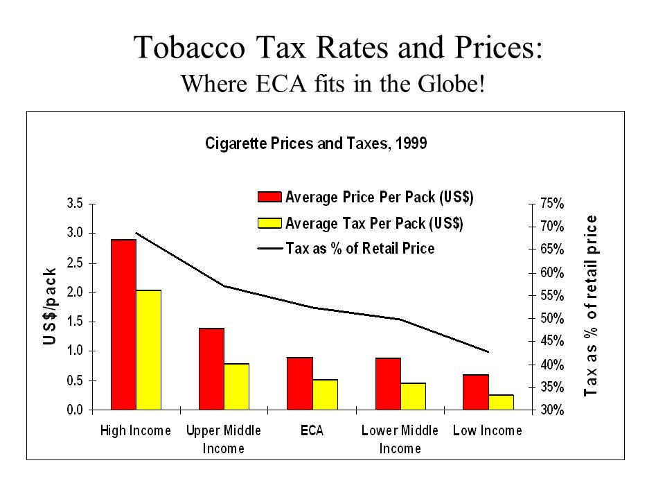 Tobacco Tax Rates and Prices: Where ECA fits in the Globe!