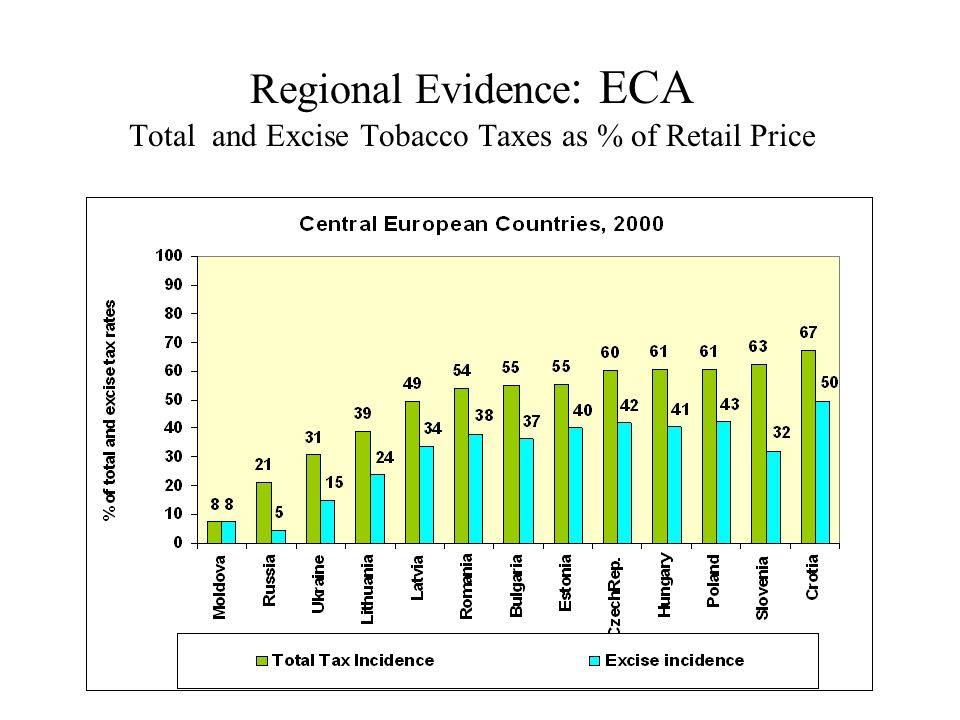 Regional Evidence : ECA Total and Excise Tobacco Taxes as % of Retail Price