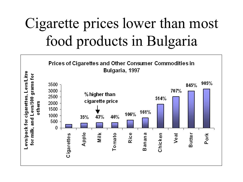 Cigarette prices lower than most food products in Bulgaria