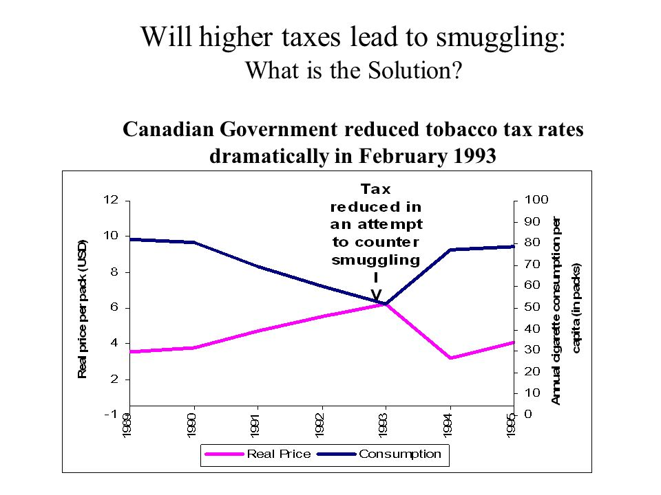 Will higher taxes lead to smuggling: What is the Solution? Canadian Government reduced tobacco tax rates dramatically in February 1993