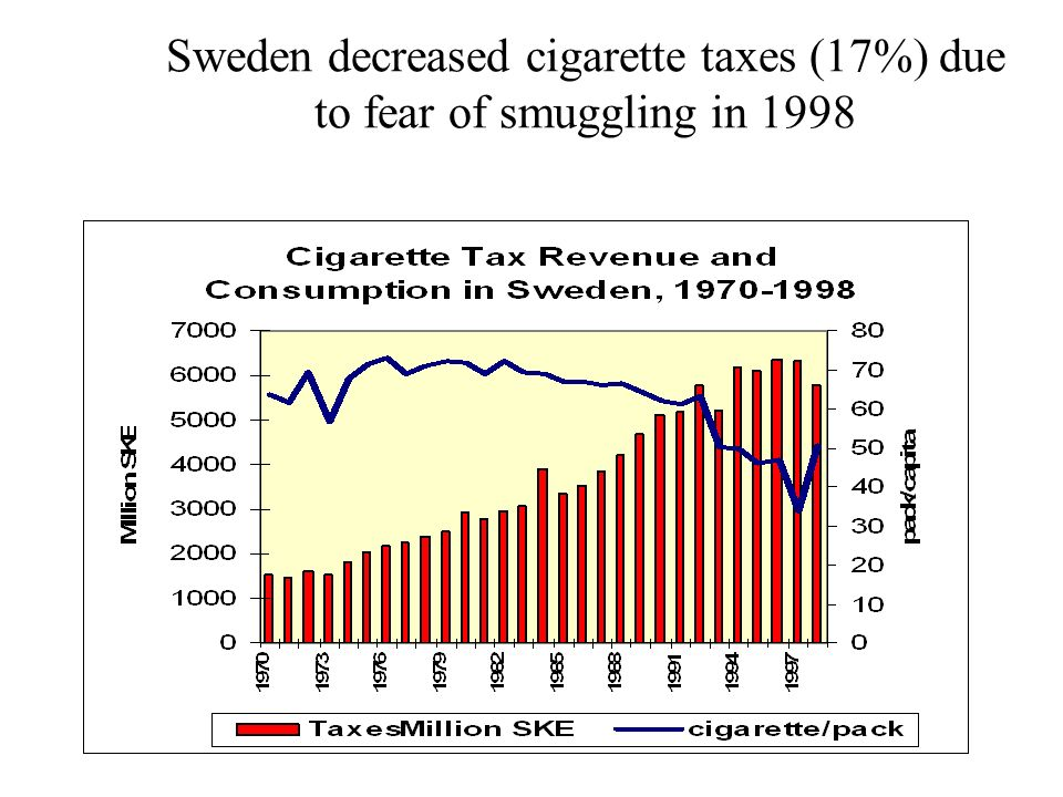 Sweden decreased cigarette taxes (17%) due to fear of smuggling in 1998