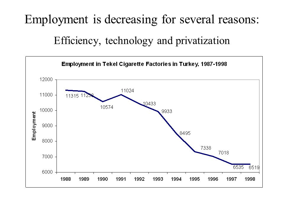 Employment is decreasing for several reasons: Efficiency, technology and privatization