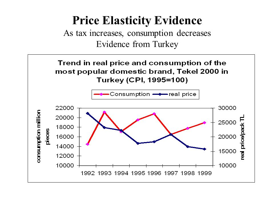 Price Elasticity Evidence As tax increases, consumption decreases Evidence from Turkey
