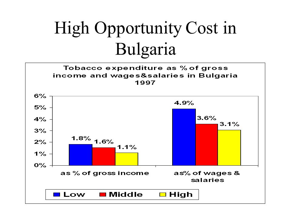 High Opportunity Cost in Bulgaria