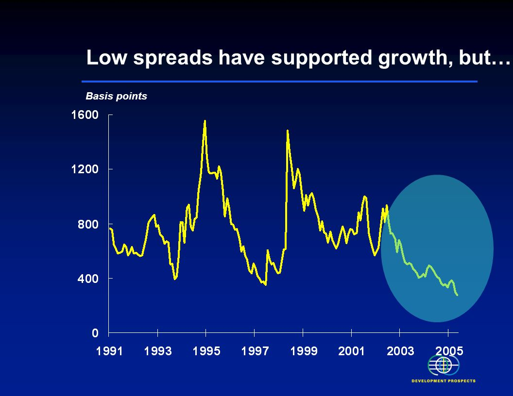 Basis points Low spreads have supported growth, but…