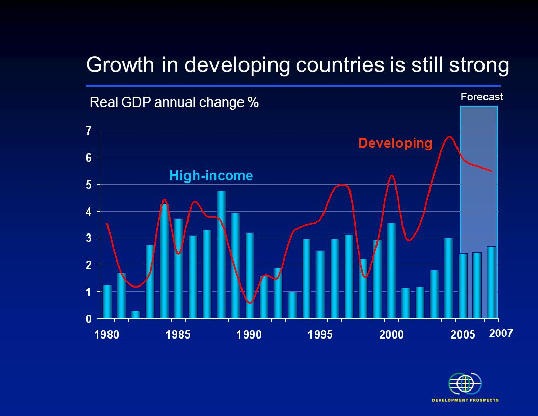 Outlook for the global economy Despite a cyclical slowdown, GDP continues to grow rapidly in developing countries, underpinned by past policy reforms.