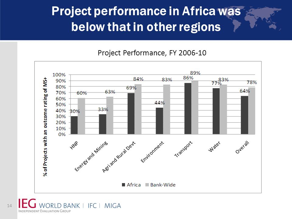 Project performance in Africa was below that in other regions Project Performance, FY