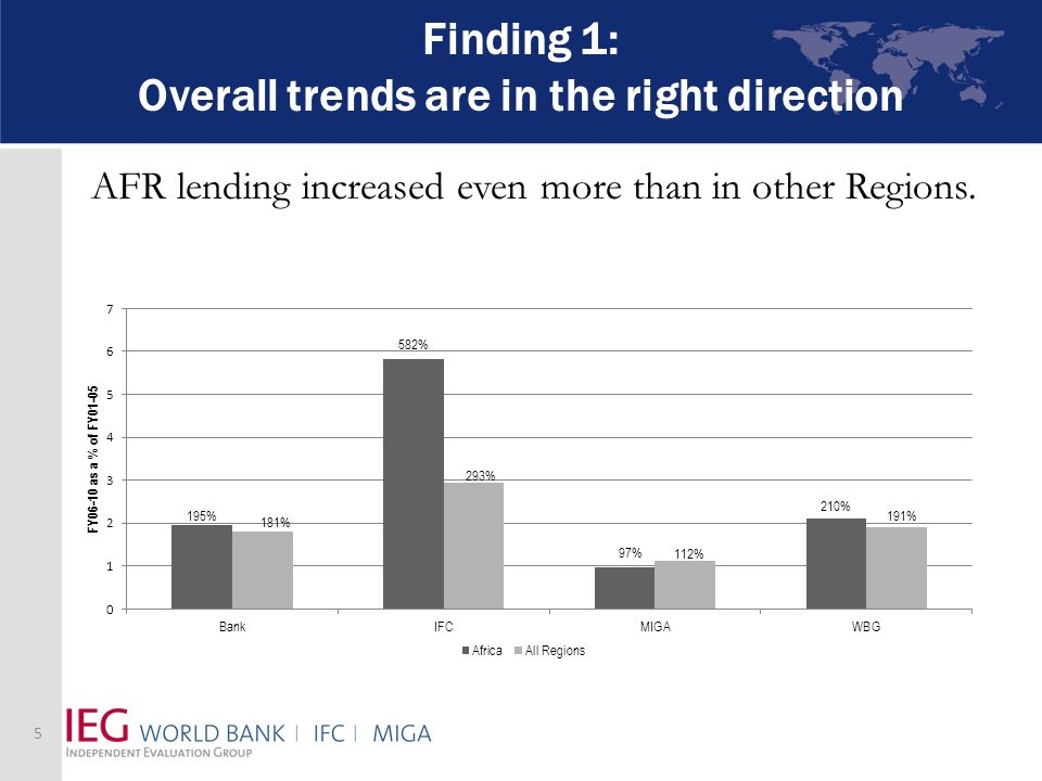 Finding 1: Overall trends are in the right direction AFR lending increased even more than in other Regions.