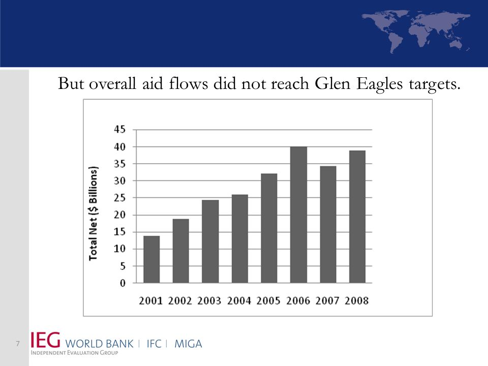 7 But overall aid flows did not reach Glen Eagles targets.