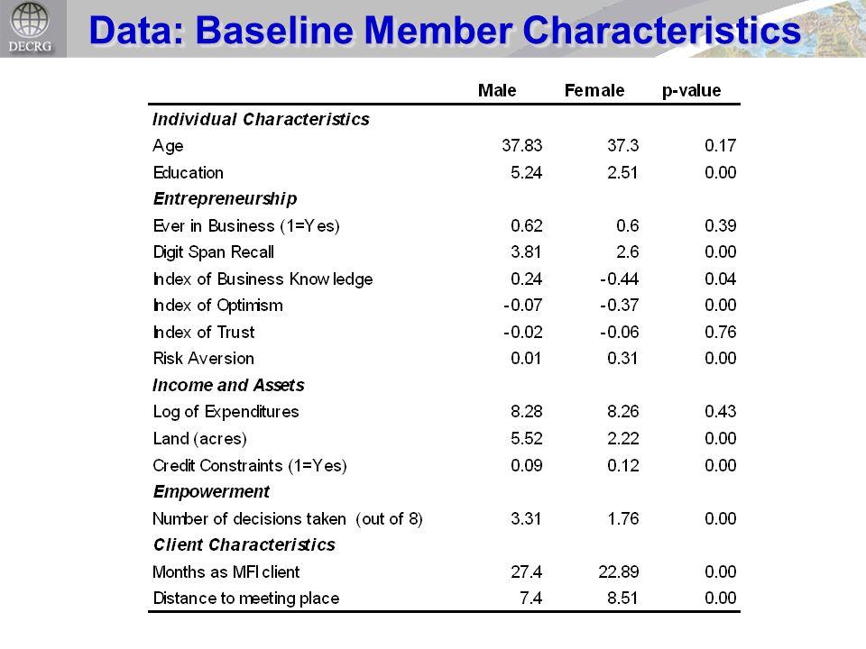Data: Baseline Member Characteristics