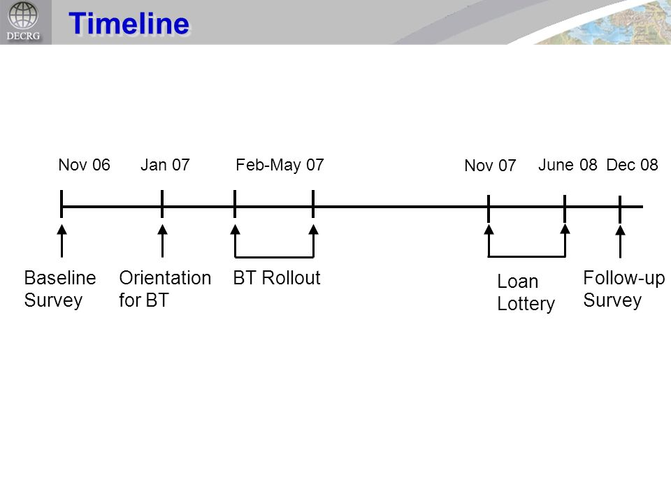 TimelineTimeline Nov 06Jan 07 Baseline Survey Orientation for BT Feb-May 07 BT Rollout Loan Lottery June 08 Nov 07 Dec 08 Follow-up Survey