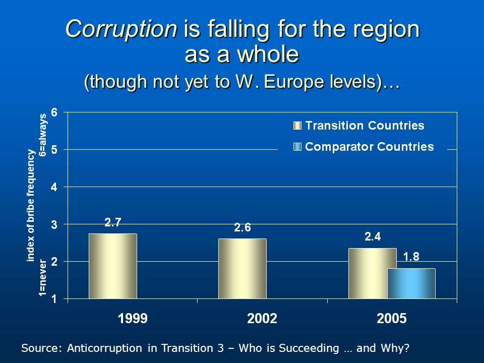 Corruption is falling for the region as a whole (though not yet to W.