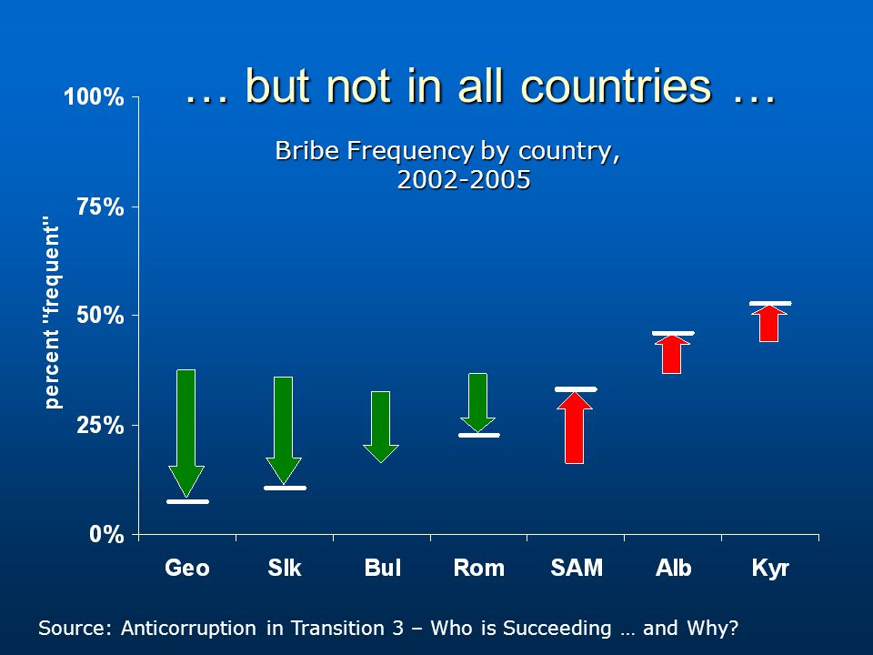 … but not in all countries … Bribe Frequency by country, 2002-2005 Source: Anticorruption in Transition 3 – Who is Succeeding … and Why?