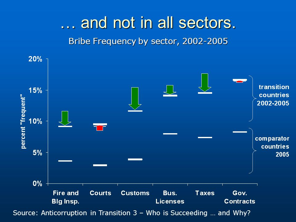 … and not in all sectors. Bribe Frequency by sector, 2002-2005 Source: Anticorruption in Transition 3 – Who is Succeeding … and Why?