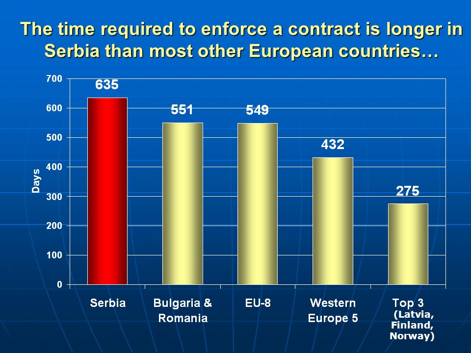 The time required to enforce a contract is longer in Serbia than most other European countries… (Latvia, Finland, Norway)