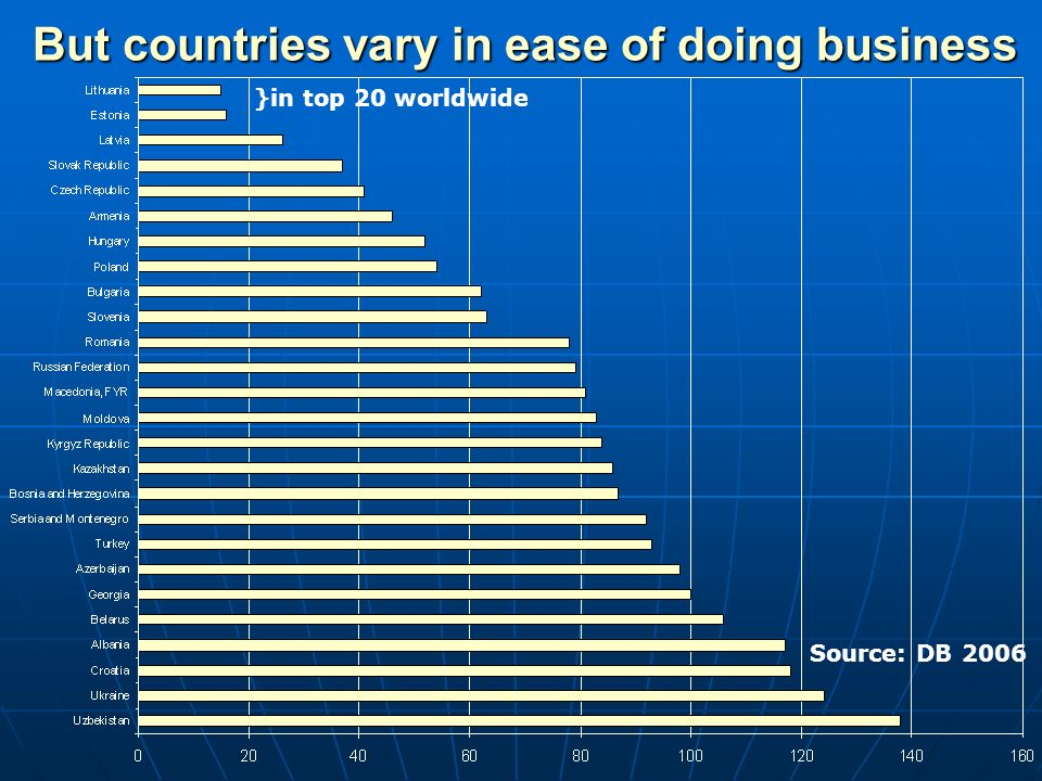 But countries vary in ease of doing business Source: DB 2006 }in top 20 worldwide