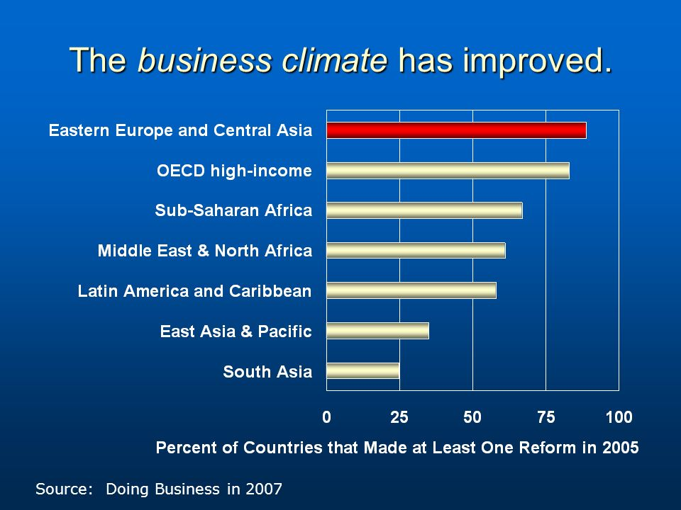 The business climate has improved. Source: Doing Business in 2007
