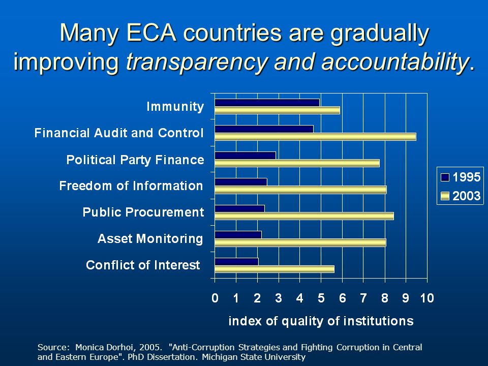 Many ECA countries are gradually improving transparency and accountability.