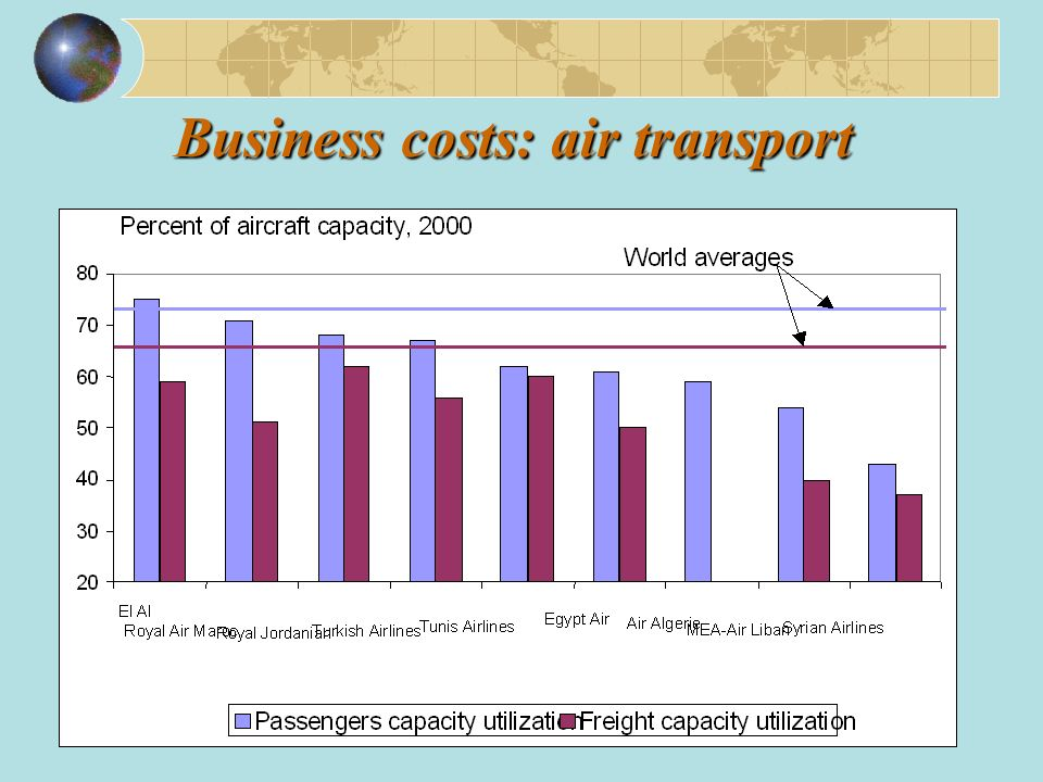 Business costs: air transport