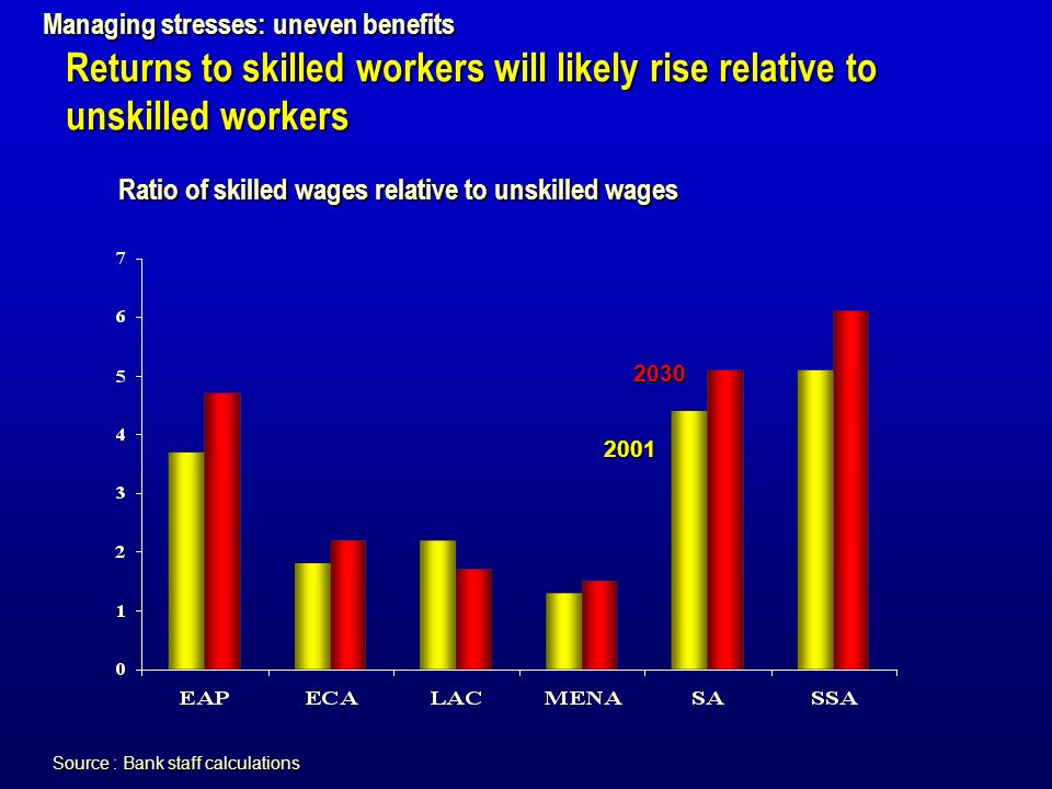Source : Bank staff calculations Ratio of skilled wages relative to unskilled wages 2030 2001 Managing stresses: uneven benefits Returns to skilled workers will likely rise relative to unskilled workers