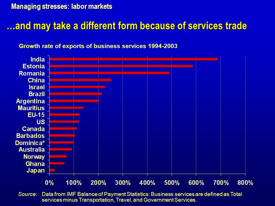Growth rate of exports of business services 1994-2003 Source:Data from IMF Balance of Payment Statistics: Business services are defined as Total services minus Transportation, Travel, and Government Services.
