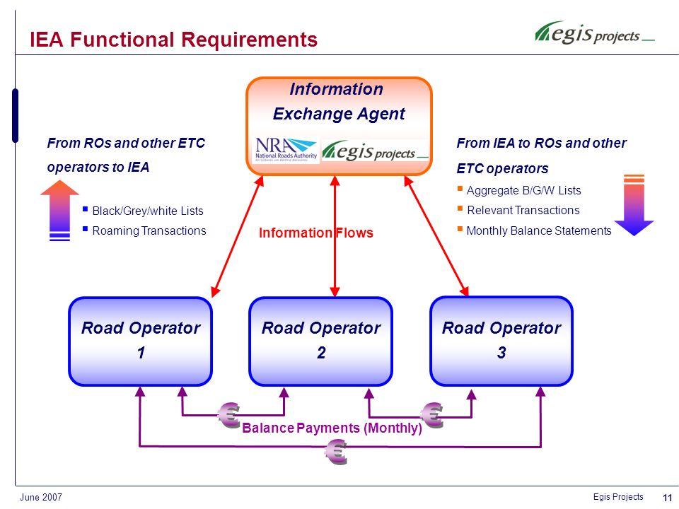 Egis Projects June 2007 10 IEA Functional Requirements Information Exchange Agent (IEA) services required: Collation, processing and distribution of data (customer and charging information) related to ETC operations provided by all subscribing operators (transactions, enforcement information, subscribers black, white and grey lists) Preparation of monthly statements for the settlement of interoperable revenue between operators Provision of a help-desk for toll operators in relation to such services The Information Exchange Agent (IEA): a clearinghouse to manage ETC interoperability between toll operators Outsourcing system supply and operation contract on behalf of the NRA