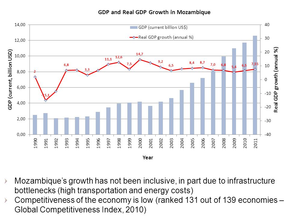 Mozambiques growth has not been inclusive, in part due to infrastructure bottlenecks (high transportation and energy costs) Competitiveness of the economy is low (ranked 131 out of 139 economies – Global Competitiveness Index, 2010)