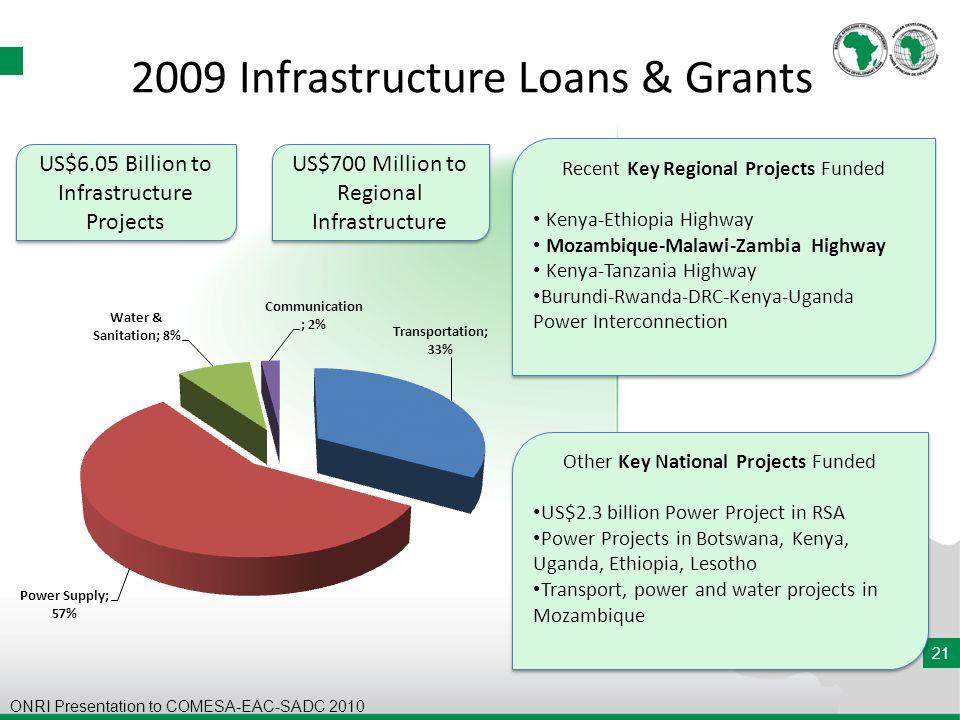 21 2009 Infrastructure Loans & Grants US$6.05 Billion to Infrastructure Projects US$700 Million to Regional Infrastructure Recent Key Regional Project