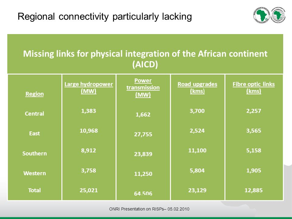 Regional connectivity particularly lacking ONRI Presentation on RISPs– 05.02.2010 Missing links for physical integration of the African continent (AICD) Region Central East Southern Western Total Large hydropower (MW) 1,383 10,968 8,912 3,758 25,021 Power transmission (MW) 1,662 27,755 23,839 11,250 64,506 Road upgrades (kms) 3,700 2,524 11,100 5,804 23,129 Fibre optic links (kms) 2,257 3,565 5,158 1,905 12,885