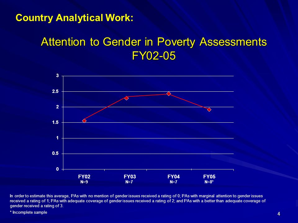 4 0 0.5 1 1.5 2 2.5 3 FY02 N=9 FY03 N=7 FY04 N=7 * Incomplete sample In order to estimate this average, PAs with no mention of gender issues received a rating of 0; PAs with marginal attention to gender issues received a rating of 1; PAs with adequate coverage of gender issues received a rating of 2; and PAs with a better than adequate coverage of gender received a rating of 3.
